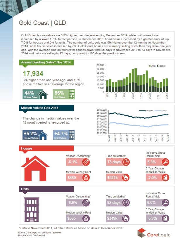 Gold Coast Property Prices